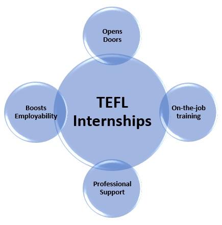 TEFL Internships Programs For 2021