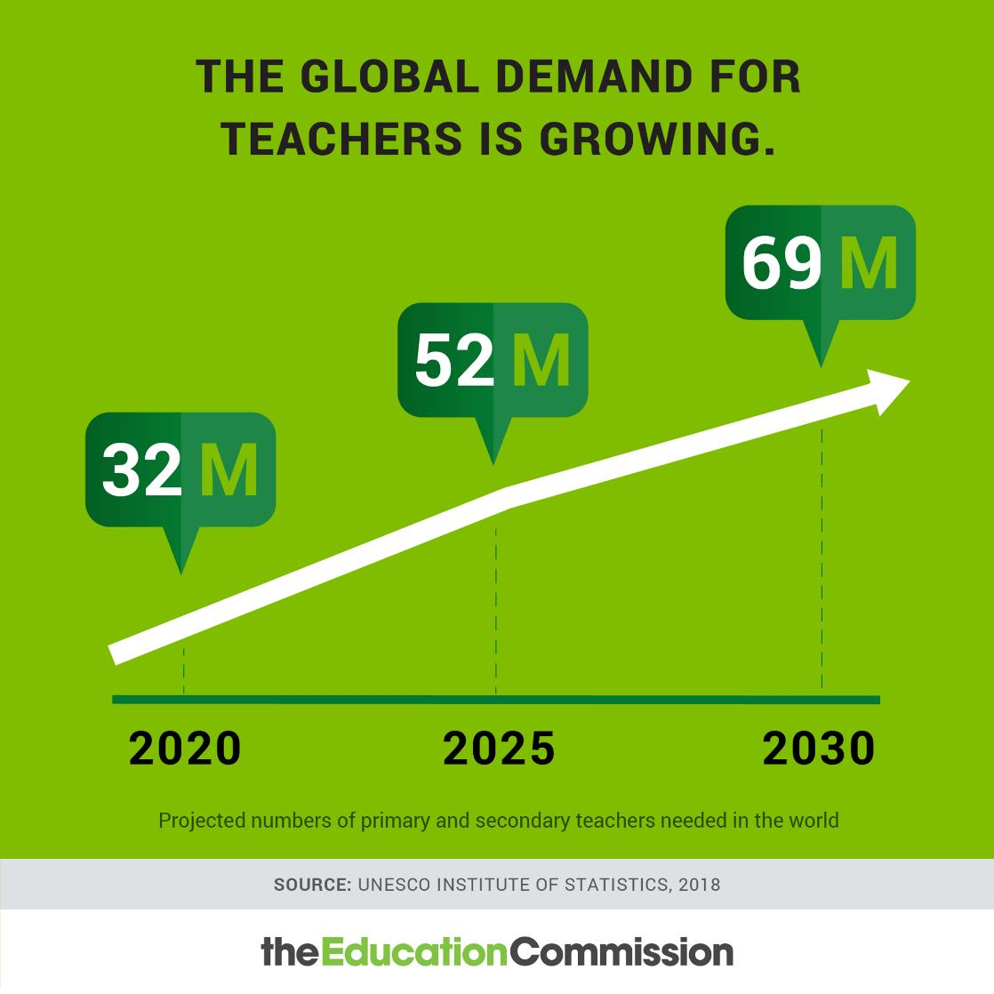Global Teachers Demand