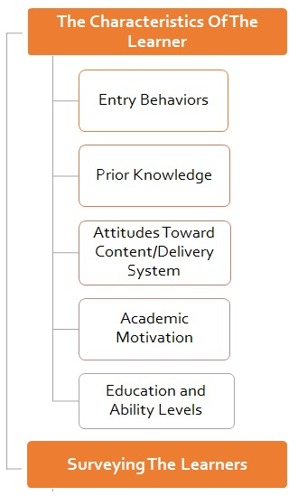 How to Analyse Your Learners' Needs