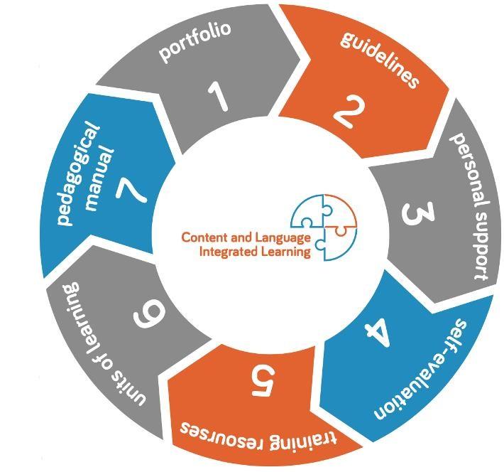 CLIL Training Materials Portal