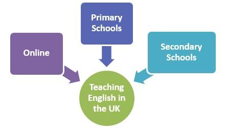 Teach English as a Foreign Language