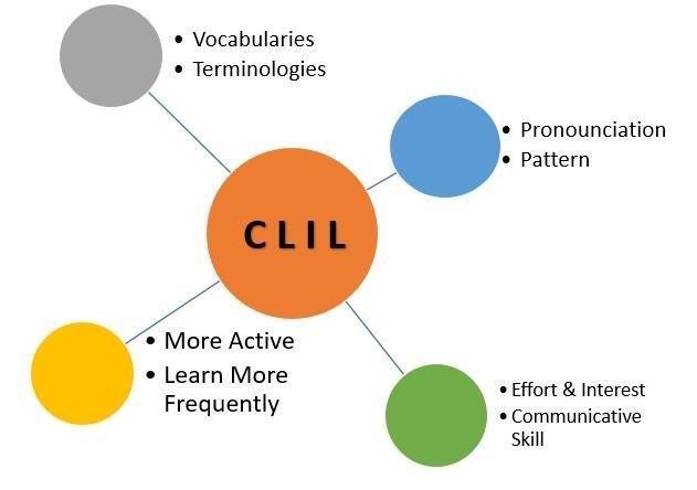 Advantages of CLIL