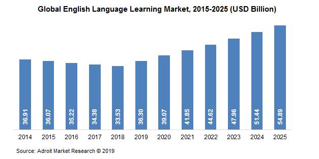 Global-English-Language-Learning-Market,-2015-2025