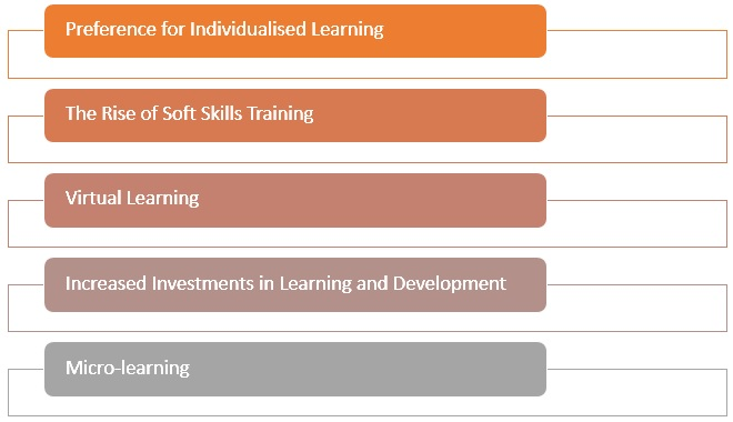 changes that have crept into the area of corporate training
