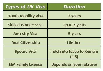 Visa Process in UK