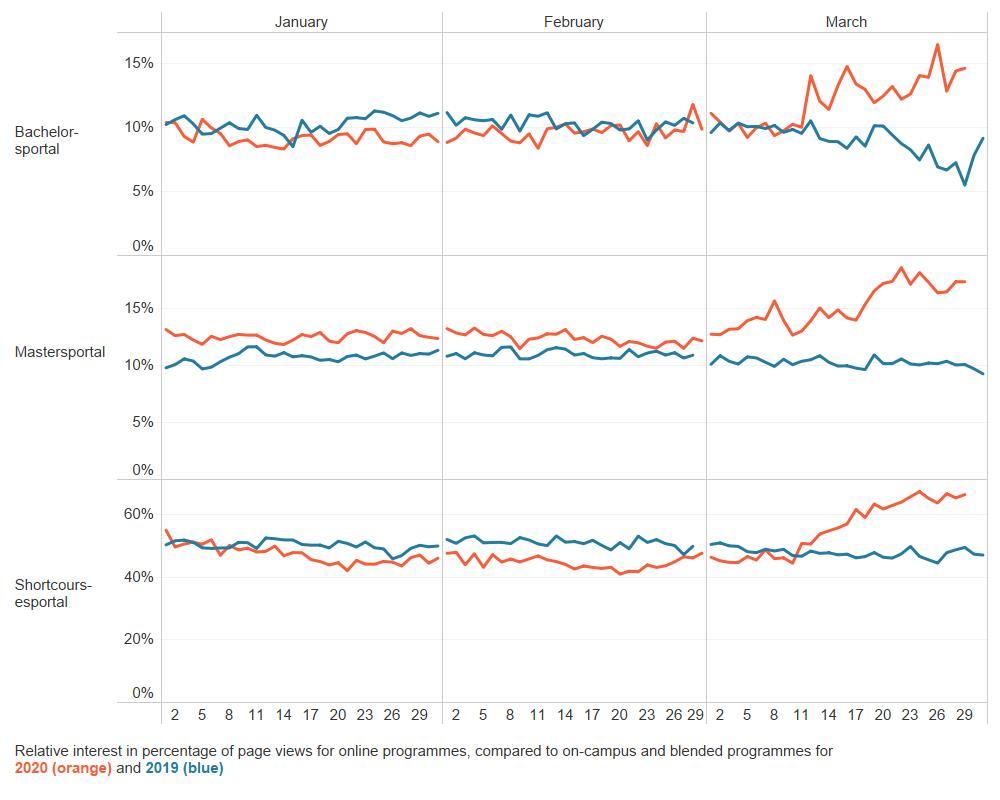 Relative interest in online education