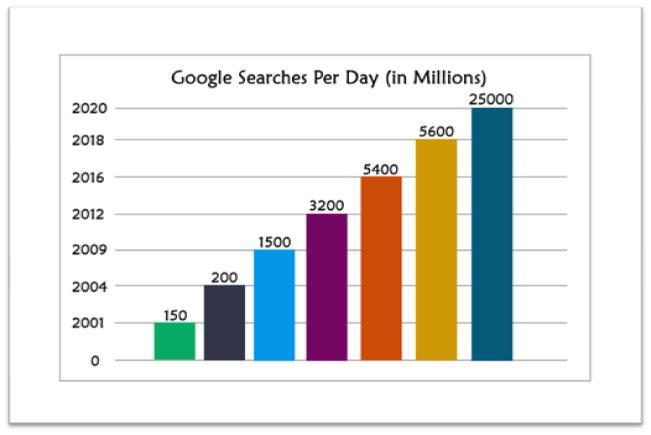 Google Search Per Day