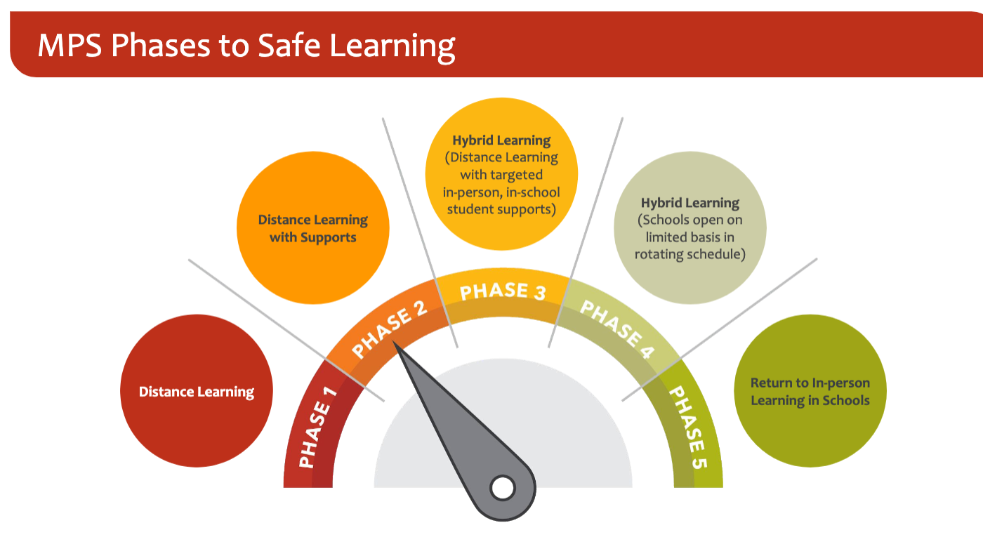 MPS phases to safe learning