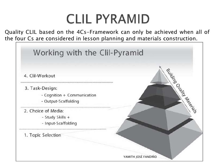 CLIL Pyramid
