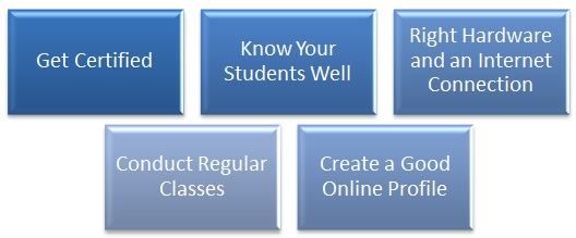 what can you do to be a fruitful online English teacher